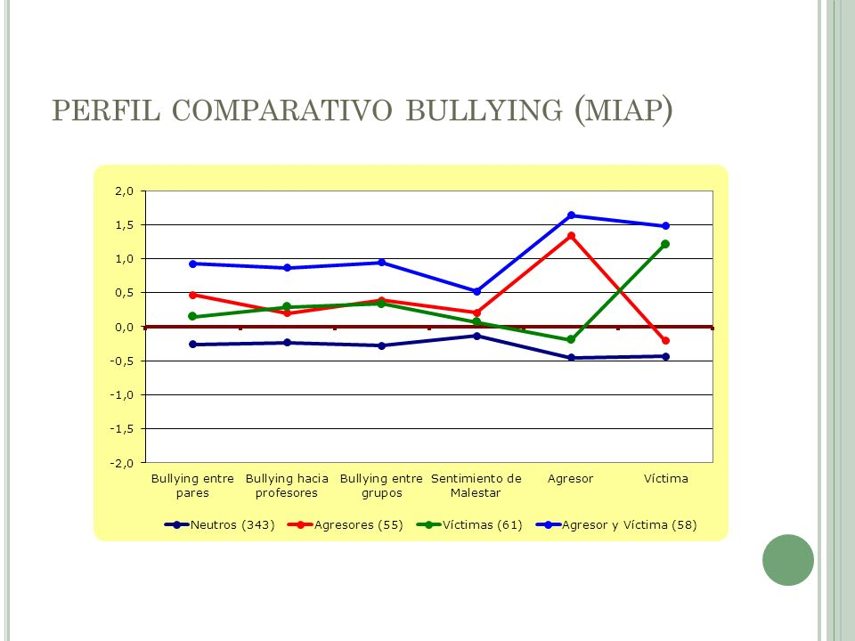 perfil comparativo bullying (miap)