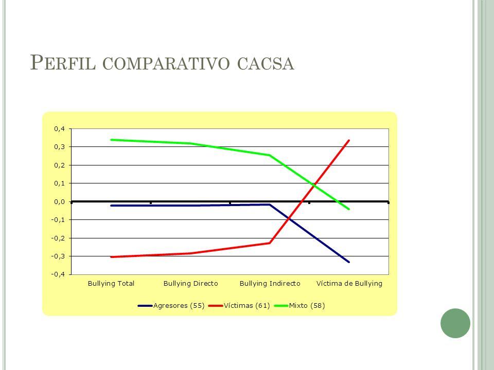 Perfil comparativo cacsa