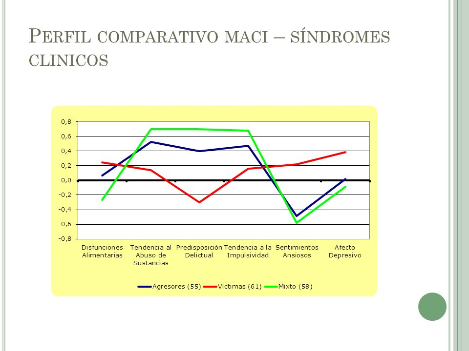 Perfil comparativo maci – síndromes clinicos