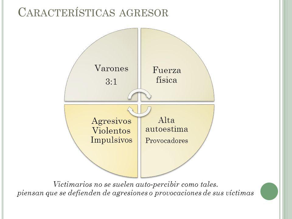Características agresor