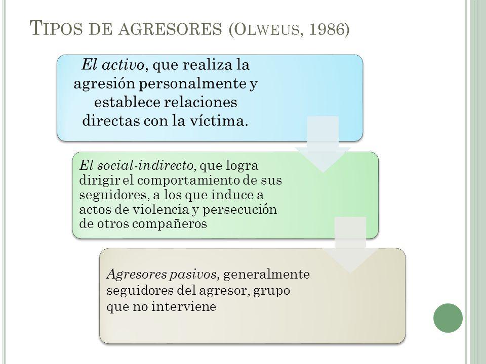 Tipos de agresores (Olweus, 1986)