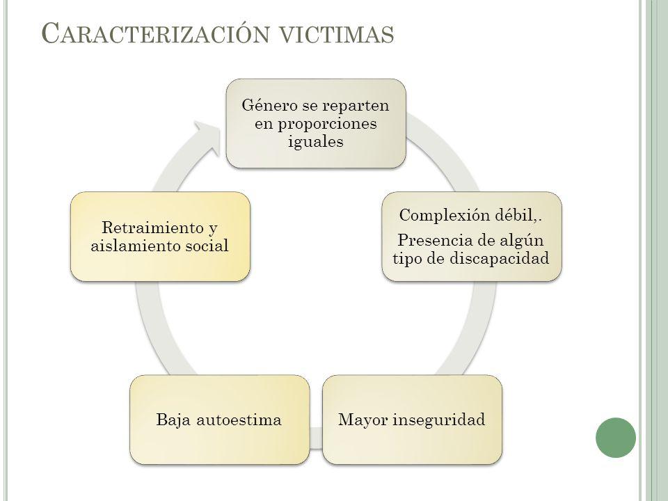 Caracterización victimas