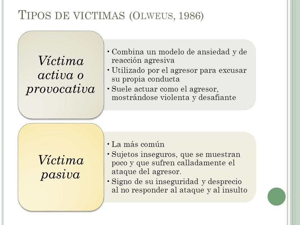 Tipos de victimas (Olweus, 1986)