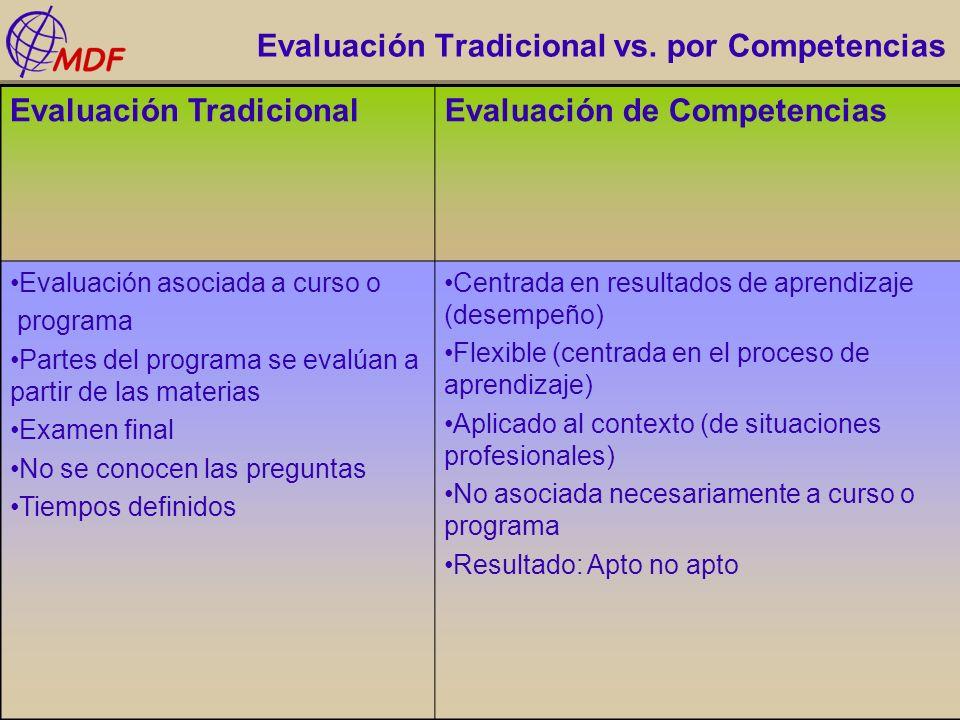 Evaluación Tradicional vs. por Competencias