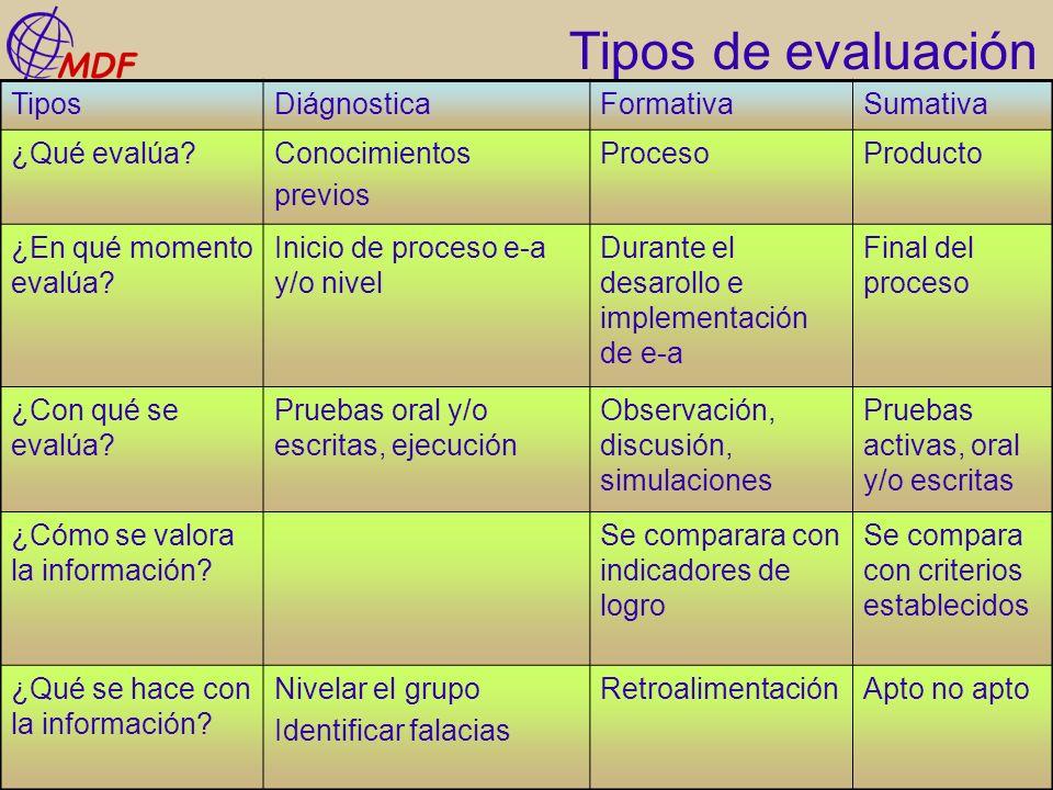 Tipos de evaluación Tipos Diágnostica Formativa Sumativa ¿Qué evalúa