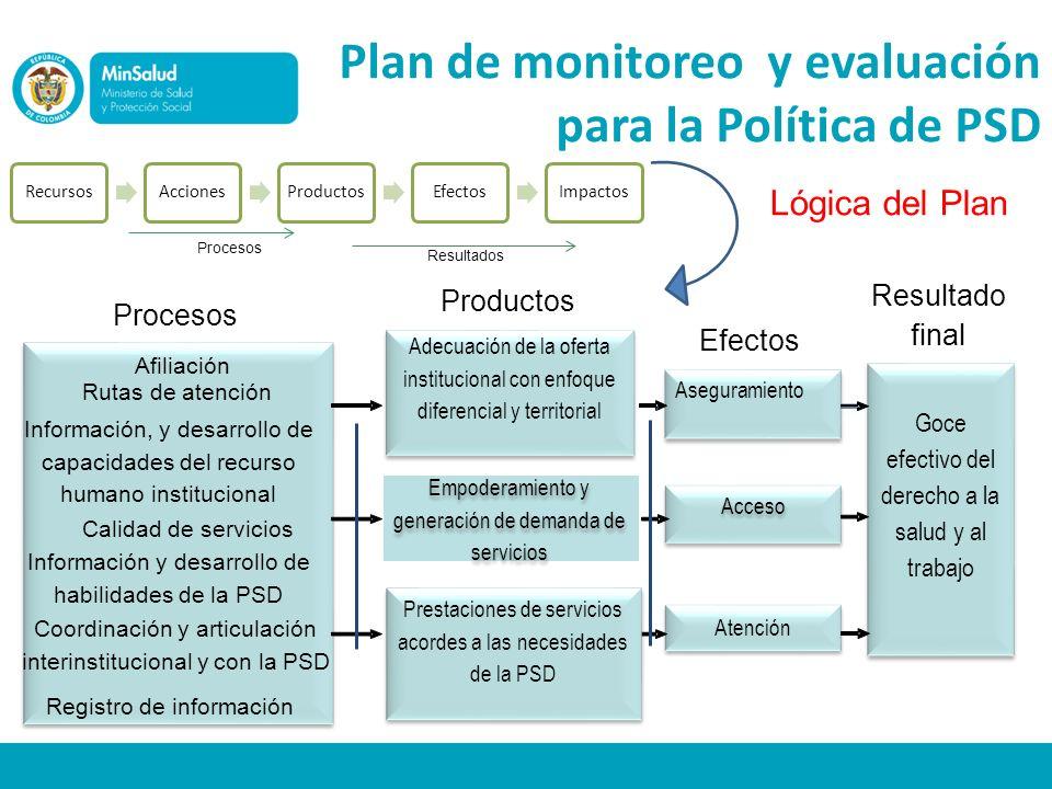 Plan de monitoreo y evaluación para la Política de PSD