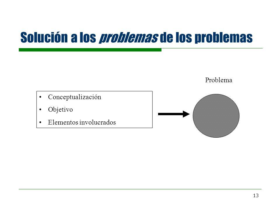 Solución a los problemas de los problemas