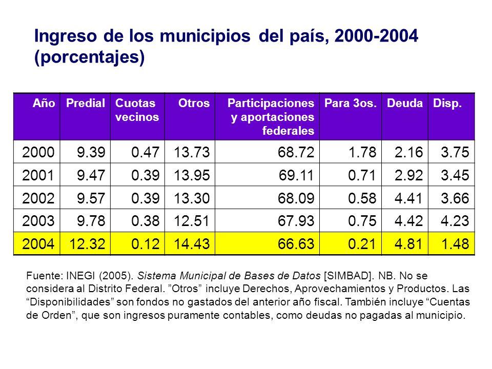 Ingreso de los municipios del país, 2000-2004 (porcentajes)