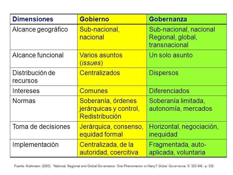 Sub-nacional, nacional Regional, global, transnacional