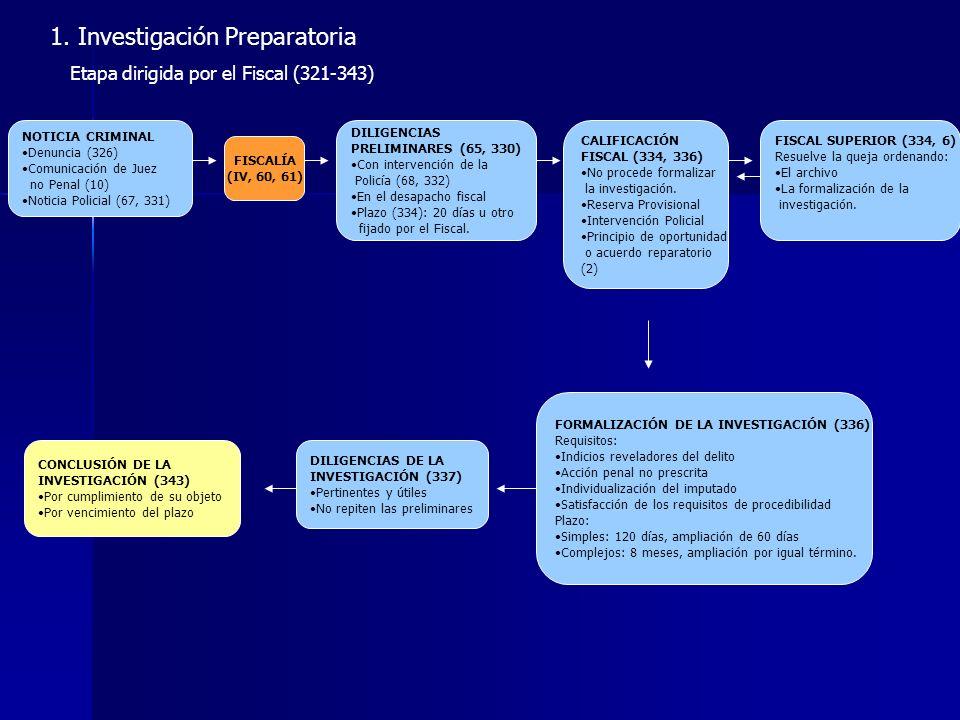 1. Investigación Preparatoria