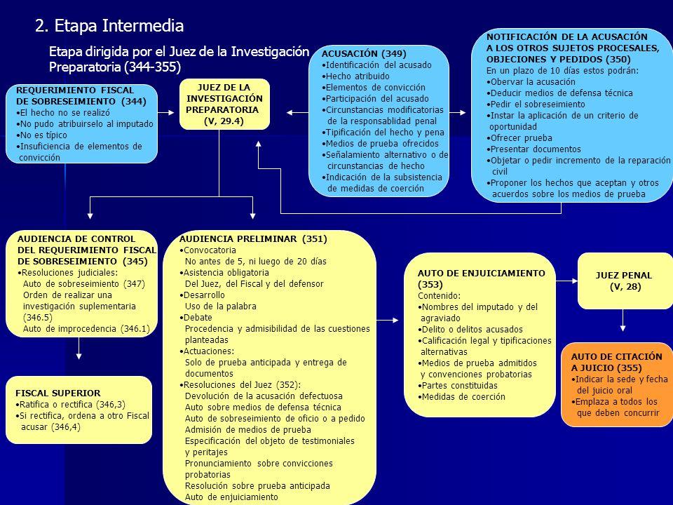 2. Etapa Intermedia Etapa dirigida por el Juez de la Investigación Preparatoria (344-355)