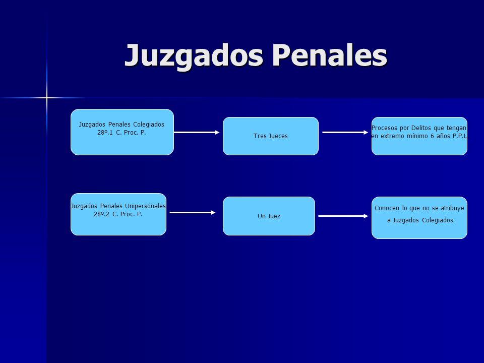 Juzgados Penales Juzgados Penales Colegiados 28º.1 C. Proc. P.