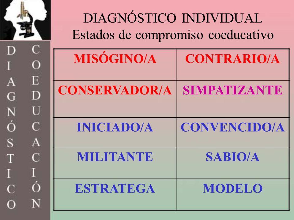 DIAGNÓSTICO INDIVIDUAL Estados de compromiso coeducativo