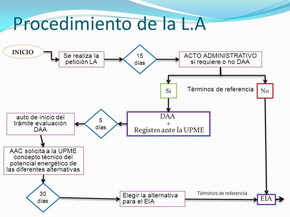 Procedimiento de la L.A DAA + Registro ante la UPME EIA INICIO
