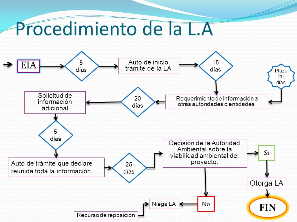 Procedimiento de la L.A EIA FIN Otorga LA