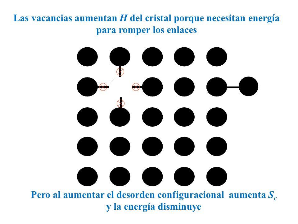Las vacancias aumentan H del cristal porque necesitan energía para romper los enlaces
