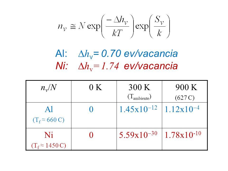 Al: Dhv= 0.70 ev/vacancia Ni: Dhv= 1.74 ev/vacancia