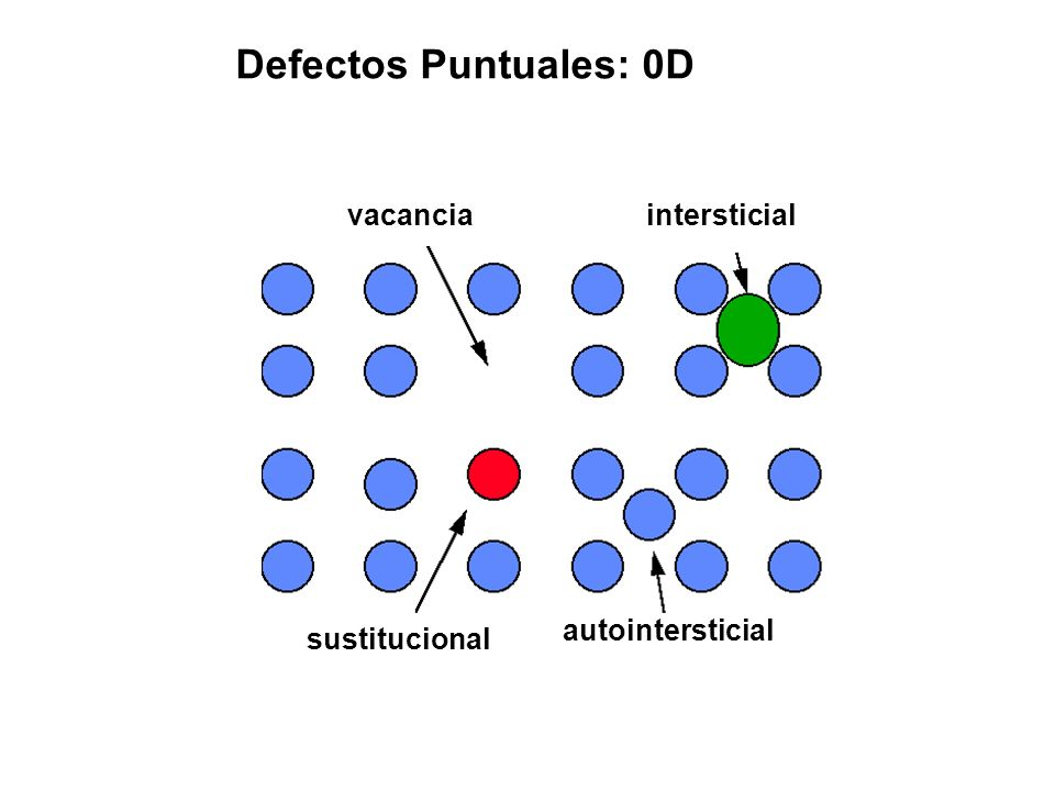 Defectos Puntuales: 0D vacancia intersticial autointersticial