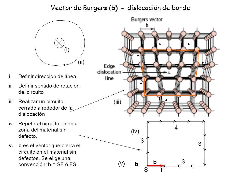Vector de Burgers (b) - dislocación de borde