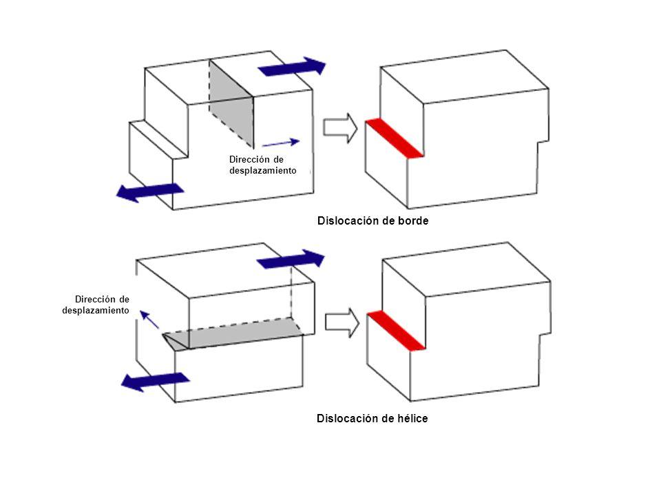 Dislocación de borde Dislocación de hélice Dirección de desplazamiento