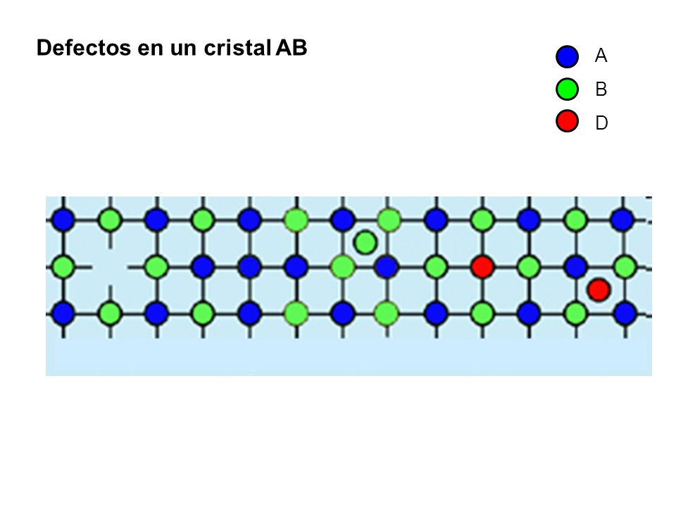 Defectos en un cristal AB