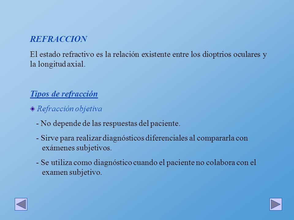 REFRACCION Tipos de refracción