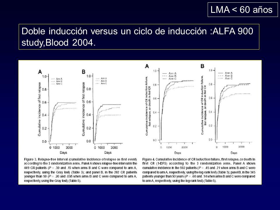 LMA < 60 años Doble inducción versus un ciclo de inducción :ALFA 900 study,Blood 2004.