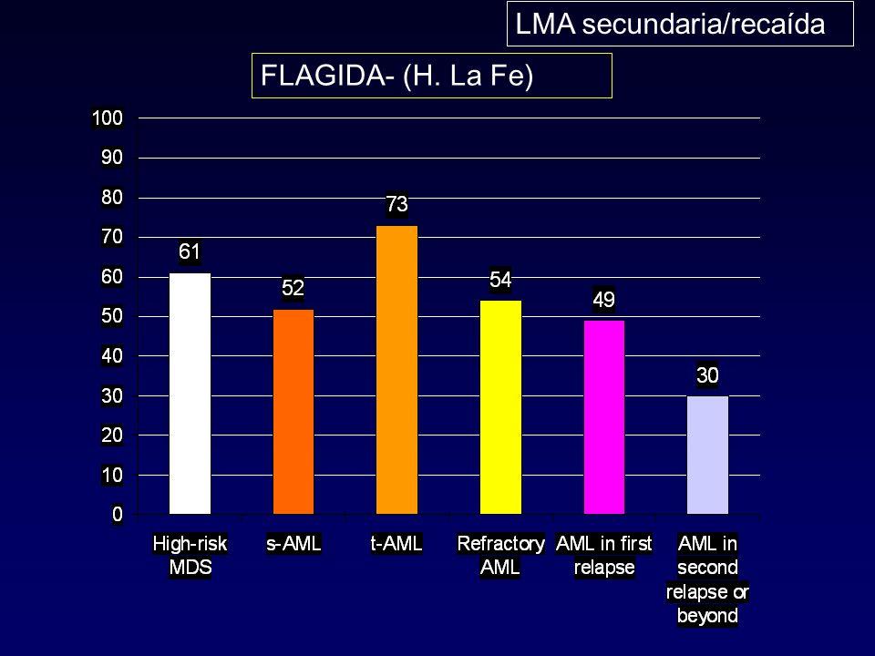 LMA secundaria/recaída