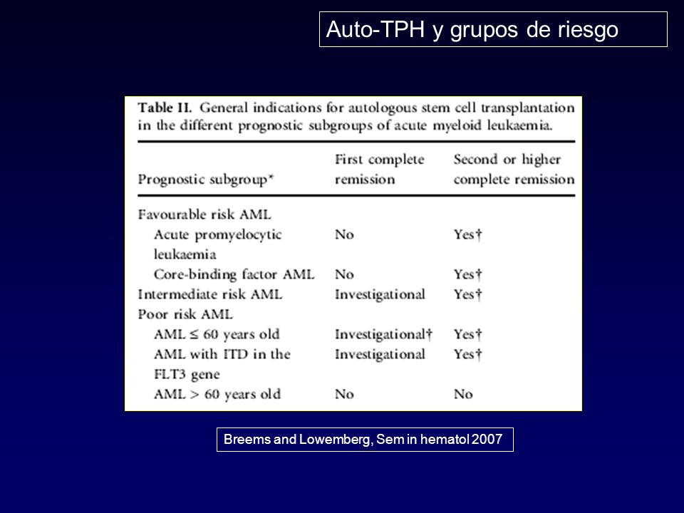Auto-TPH y grupos de riesgo