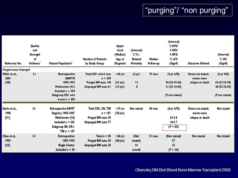 purging / non purging