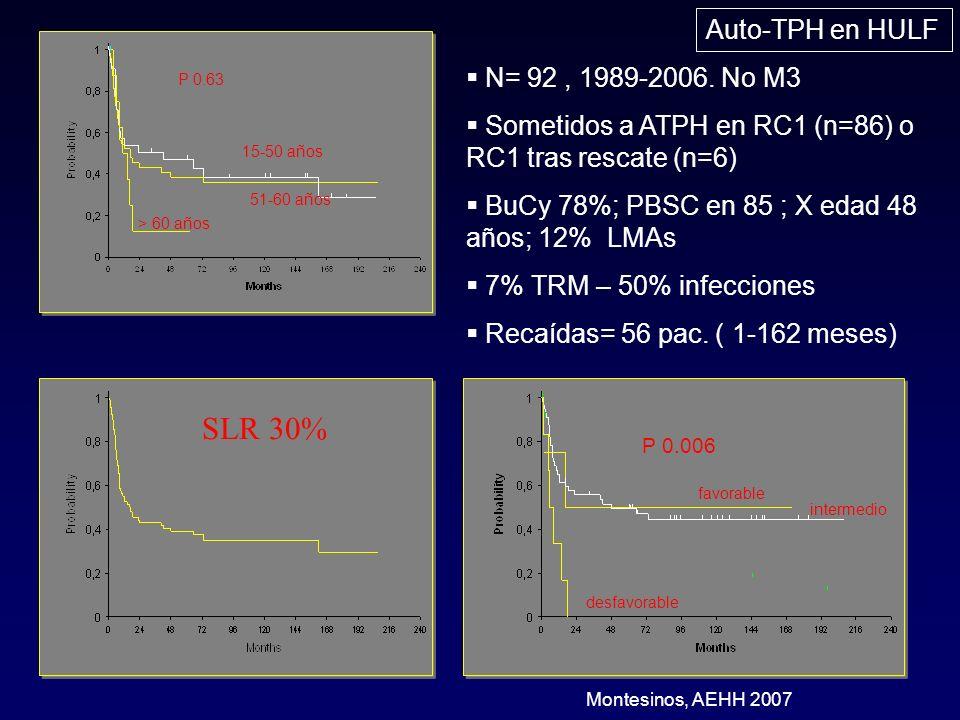 SLR 30% Auto-TPH en HULF N= 92 , 1989-2006. No M3