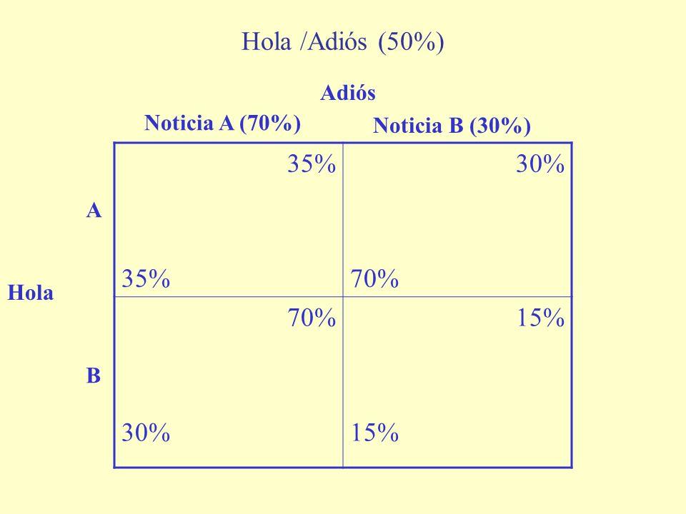Hola /Adiós (50%) 35% 30% 70% 15% Adiós Noticia A (70%)