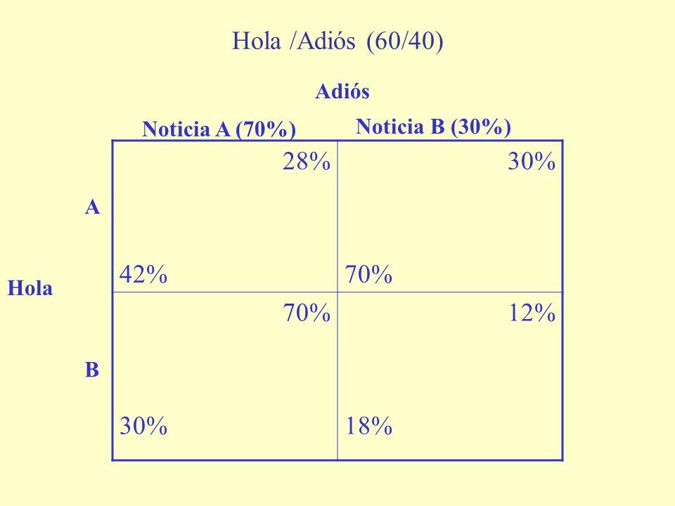 Hola /Adiós (60/40) 28% 42% 30% 70% 12% 18% Adiós Noticia B (30%)