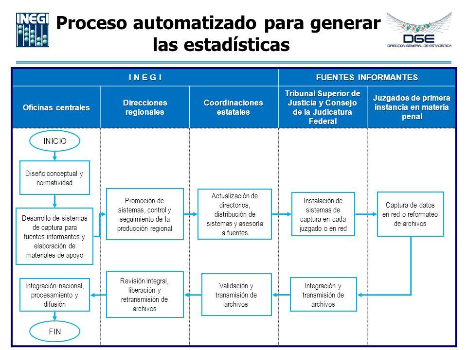 Proceso automatizado para generar las estadísticas