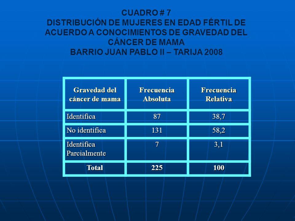 BARRIO JUAN PABLO II – TARIJA 2008 Gravedad del cáncer de mama
