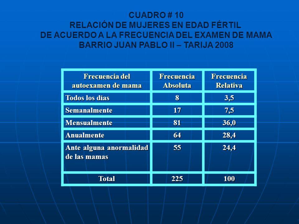 BARRIO JUAN PABLO II – TARIJA 2008 Frecuencia del autoexamen de mama