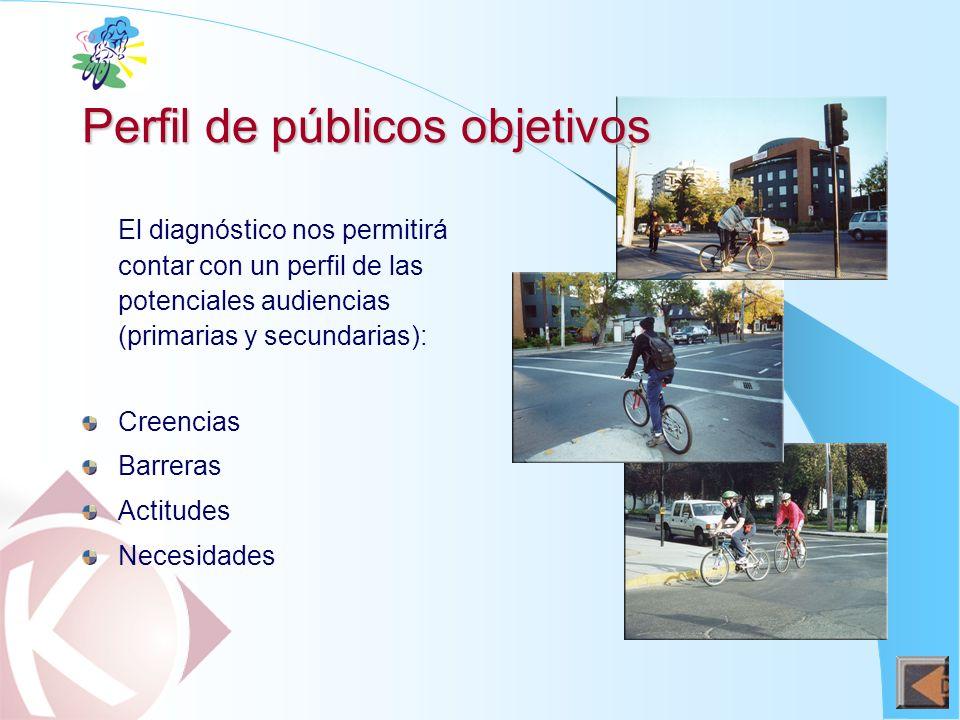 Perfil de públicos objetivos