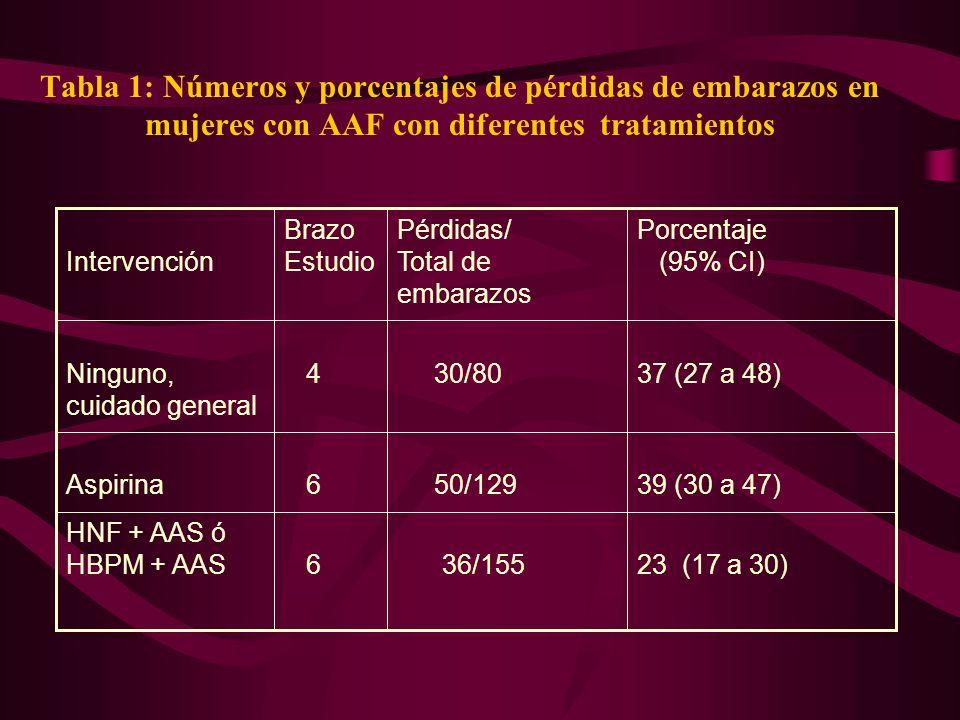 Tabla 1: Números y porcentajes de pérdidas de embarazos en mujeres con AAF con diferentes tratamientos