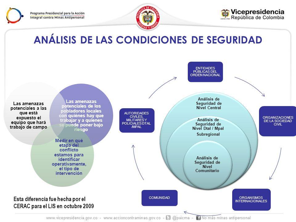 ANÁLISIS DE LAS CONDICIONES DE SEGURIDAD