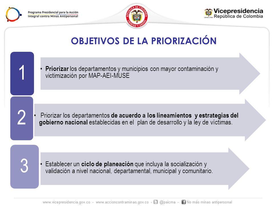 OBJETIVOS DE LA PRIORIZACIÓN