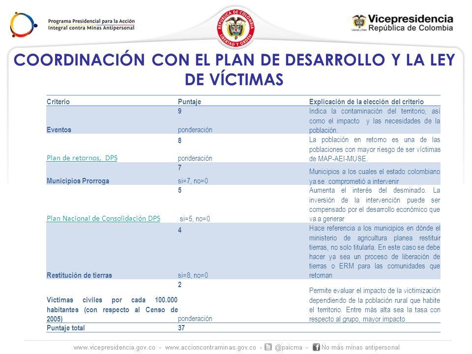 COORDINACIÓN CON EL PLAN DE DESARROLLO Y LA LEY DE VÍCTIMAS