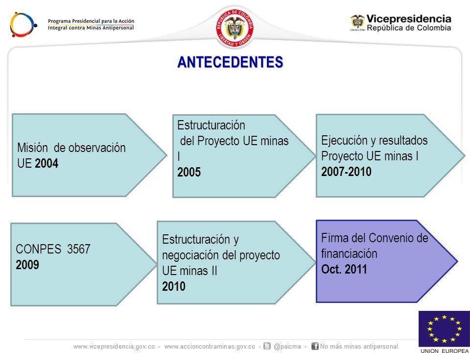 ANTECEDENTES Estructuración del Proyecto UE minas I
