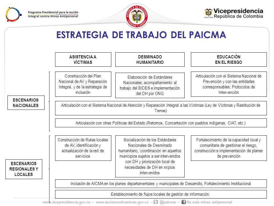 ESTRATEGIA DE TRABAJO DEL PAICMA