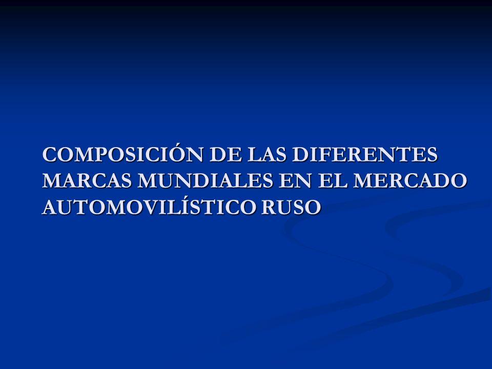 COMPOSICIÓN DE LAS DIFERENTES MARCAS MUNDIALES EN EL MERCADO AUTOMOVILÍSTICO RUSO