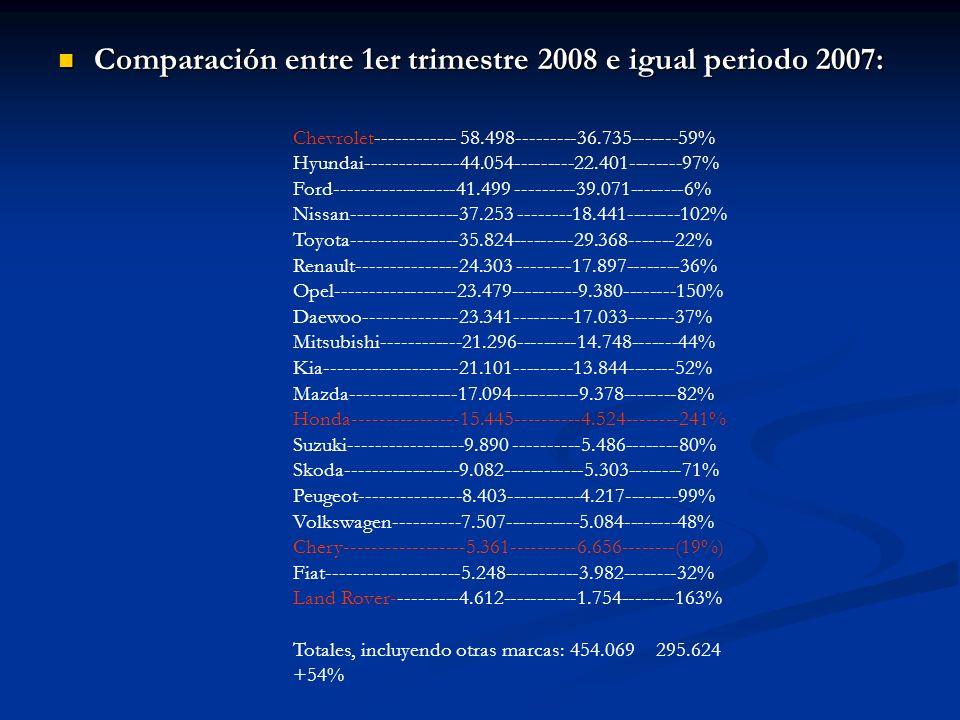 Comparación entre 1er trimestre 2008 e igual periodo 2007: