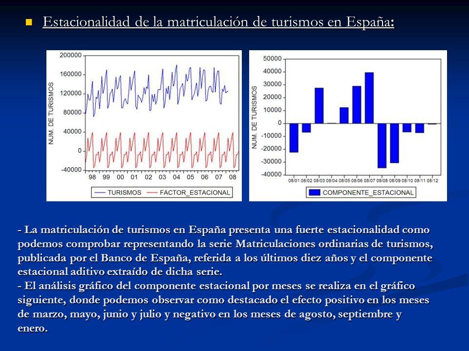 Estacionalidad de la matriculación de turismos en España: