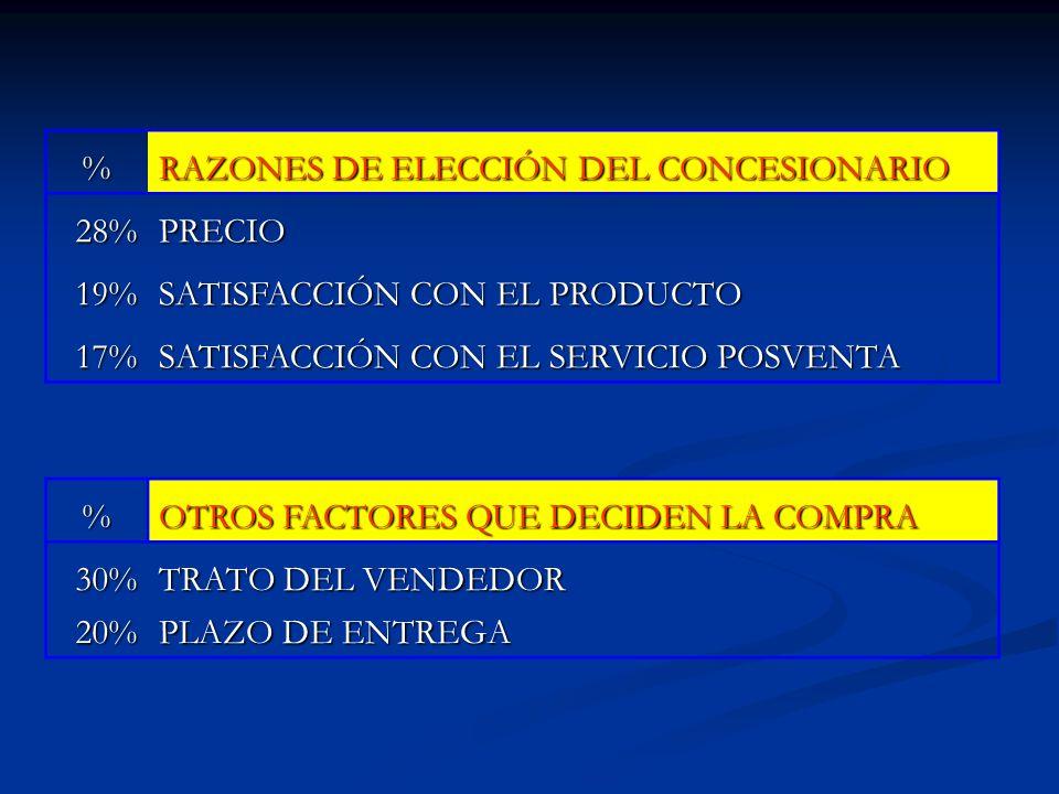 % RAZONES DE ELECCIÓN DEL CONCESIONARIO. 28% PRECIO. 19% SATISFACCIÓN CON EL PRODUCTO. 17% SATISFACCIÓN CON EL SERVICIO POSVENTA.