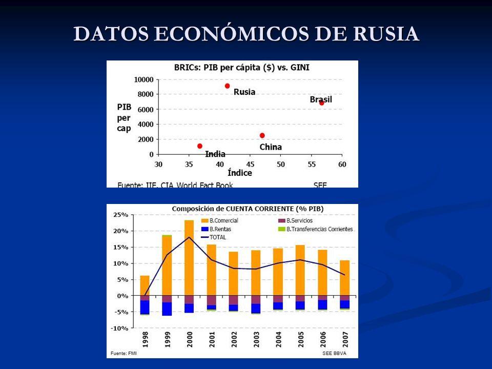 DATOS ECONÓMICOS DE RUSIA