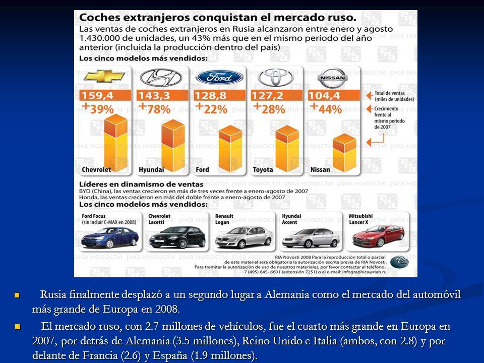 Rusia finalmente desplazó a un segundo lugar a Alemania como el mercado del automóvil más grande de Europa en 2008.