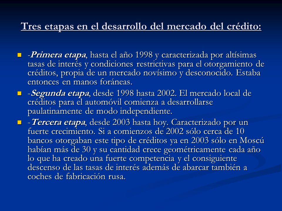 Tres etapas en el desarrollo del mercado del crédito: